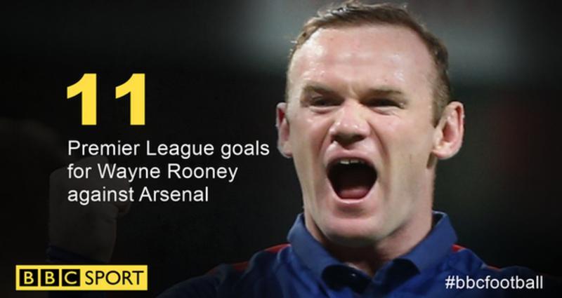 Rooney đã ghi 11 bàn vào lưới Arsenal