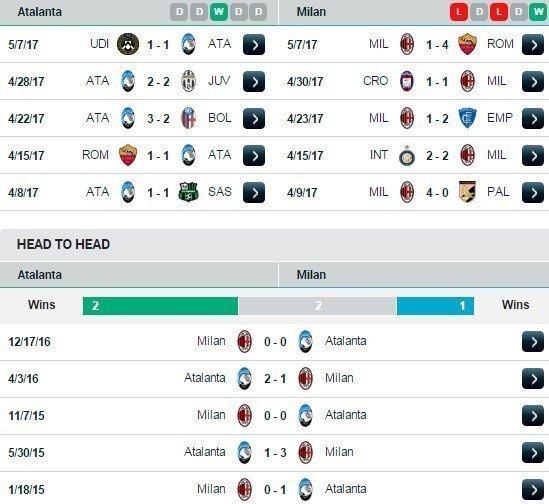 Phong độ và thành tích đối đầu Atalanta vs AC Milan