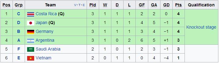 U20 Nhật Bản chắc chắn trở thành 1 trong 4 đội thứ 3 có thành tích tốt nhất
