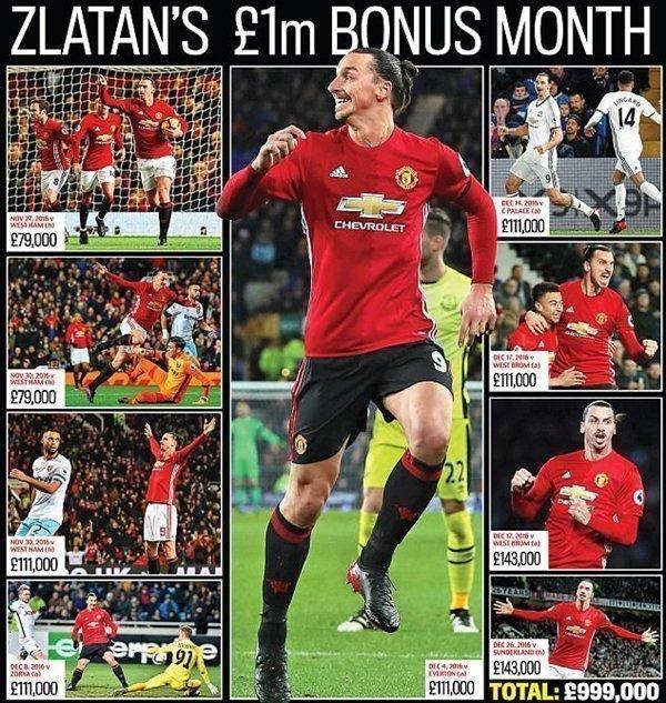 M.U phải chi một khoản tiền rất lớn để đổi lại sự phục vụ của Zlatan Ibrahimovic