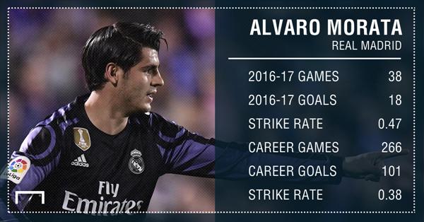 Jose Mourinho lên kế hoạch tuyển mộ Alvaro Morata để thay cho Zlatan Ibrahimovic