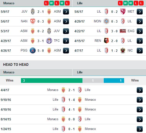 Phong độ và đối đầu của Monaco vs Lile