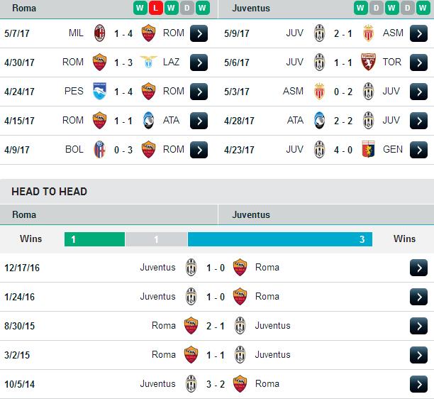 Phong độ và đối đầu Roma vs Juventus