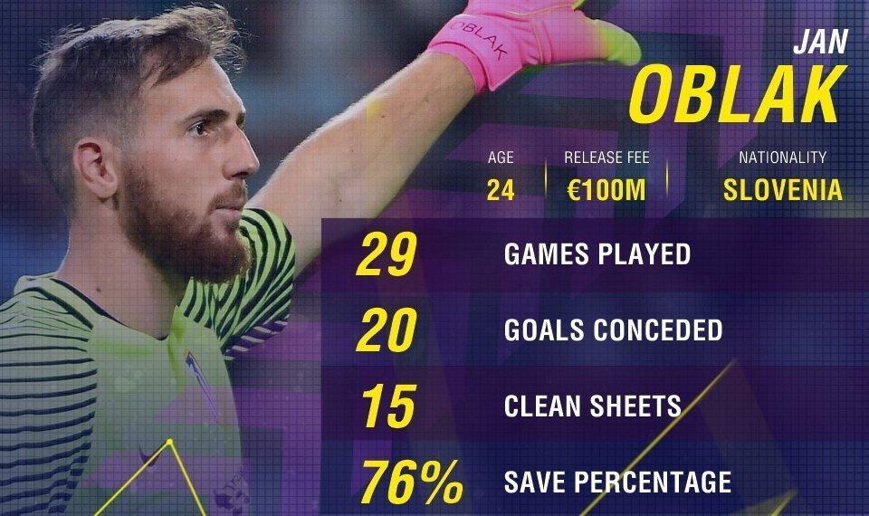 Thống kê của Oblak trong mùa giải 2016/17
