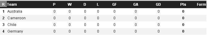 4 đội của bảng B