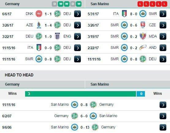 Phong độ và thành tích đối đầu Đức vs San Marino