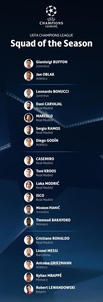 Đội hình xuất sắc nhất mùa giải tại Champions League
