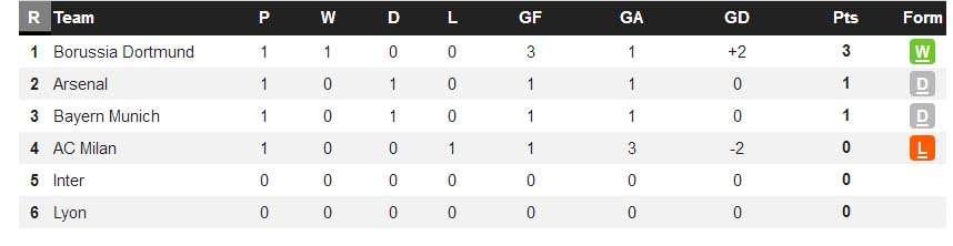 Xếp hạng ở Champions Cup khu vực châu Á