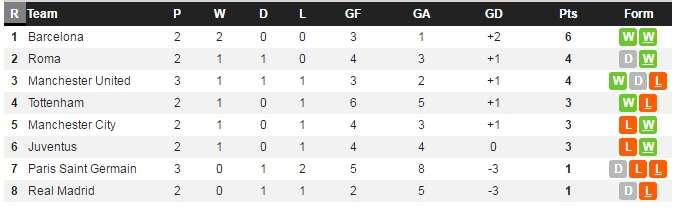 Xếp hạng của các đội