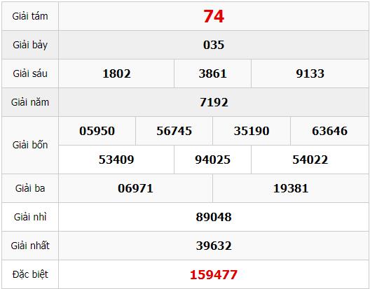 Quay thử KQ XSDNO 8/7/2017