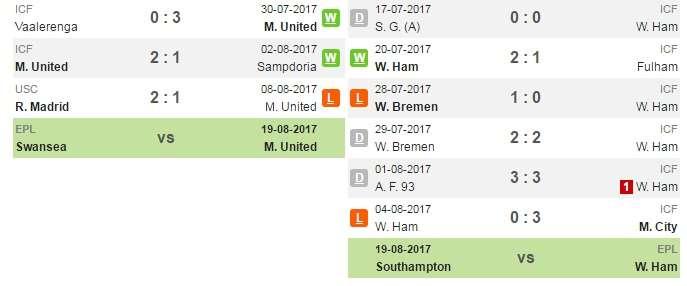 Phong độ gần đây của Man United