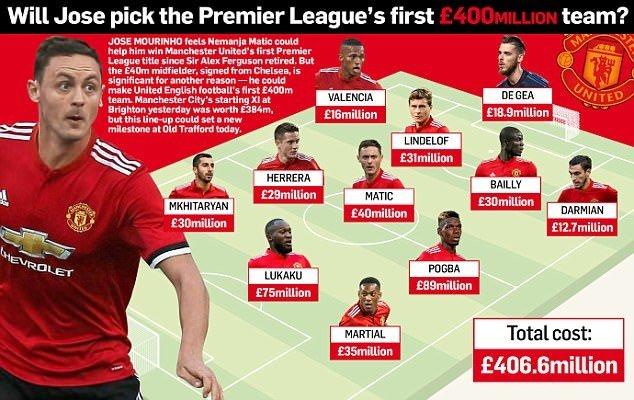 Đội hình đắt giá MU có thể trình làng ở trận đấu với West Ham