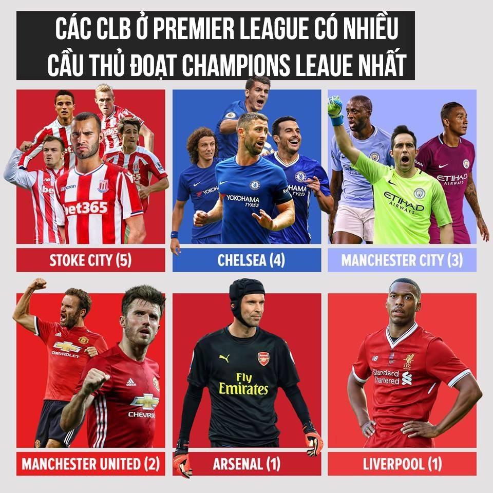 Các CLB có nhiều cầu thủ đoạt C1 nhiều nhất