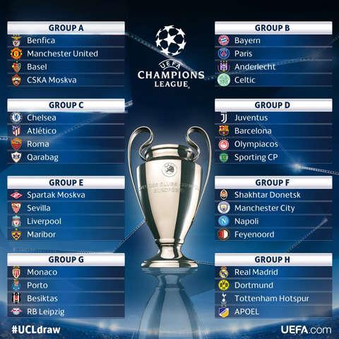 Vòng bảng Champions League 2017/18