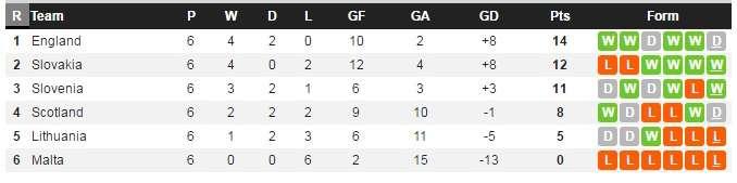 Bảng xếp hạng của bảng F