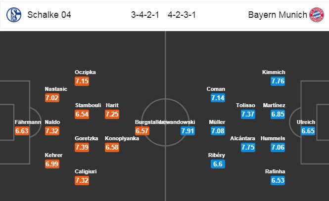 Đội hình dự kiến Schalke vs Bayern