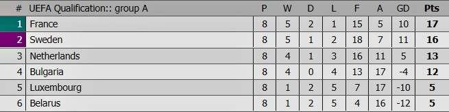 Xếp hạng bảng A sau 8 lượt trận