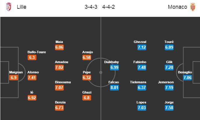 Đội hình dự kiến Lille vs Monaco