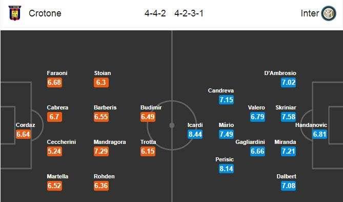 Đội hình dự kiến Crotone vs Inter