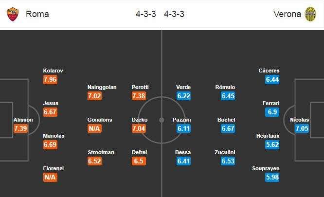 Đội hình dự kiến AS Roma vs Hellas Verona