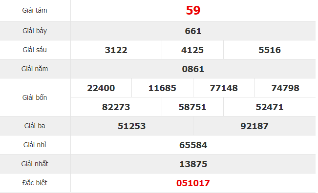Quay thử kết quả xổ số miền Trung - xổ số Khánh Hòa