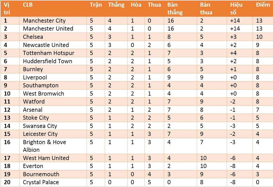 Bảng xếp hạng Premier League
