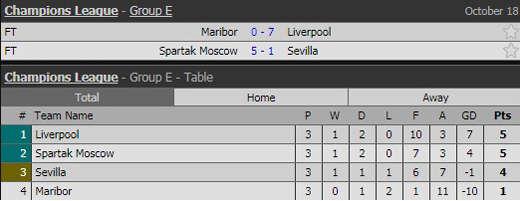 Kết quả Champions League và BXH bảng E