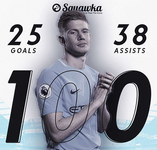 Trận thắng Stoke City 7-2 cuối tuần qua là trận thứ 100 tròn De Bruyne khoác áo Man City. Trong 100 trận ấy, anh ghi 25 bàn và có 38 pha kiến tạo.