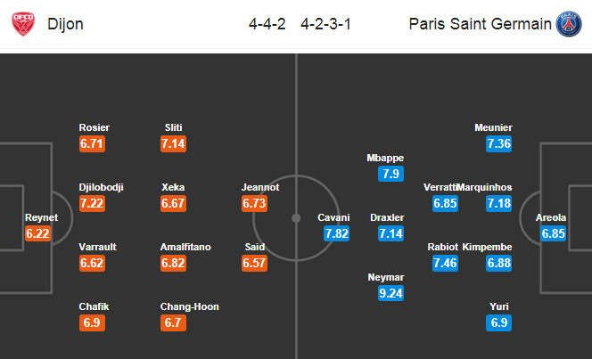 Đội hình dự kiến Dijon vs PSG