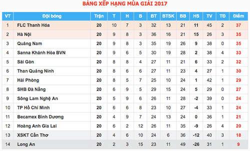 Bảng xếp hạng mùa giải 2017