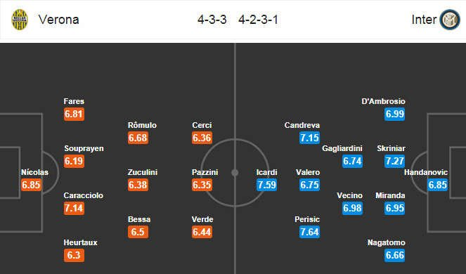 Đội hình dự kiến Hellas Verona vs Inter Milan