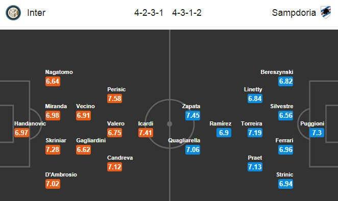 Đội hình dự kiến Inter Milan vs Sampdoria