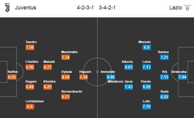 Đội hình dự kiến Juventus vs Lazio