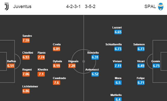 Đội hình dự kiến Juventus vs SPAL