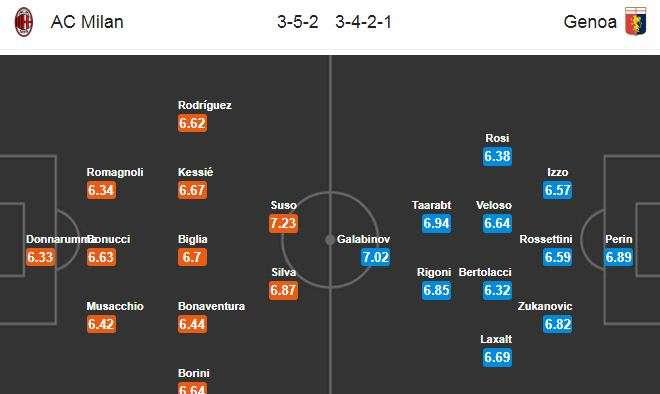 Đội hình dự kiến AC Milan vs Genoa