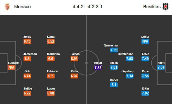 Đội hình dự kiến Monaco vs Besiktas