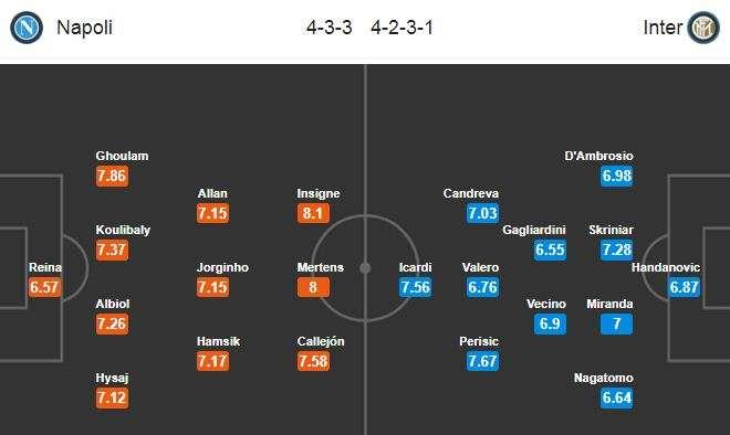 Đội hình dự kiến Napoli vs Inter