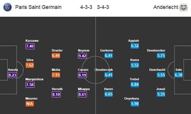 Đội hình dự kiến Paris Saint-Germain vs Anderlecht