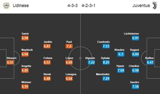 Đội hình dự kiến Udinese vs Juventus