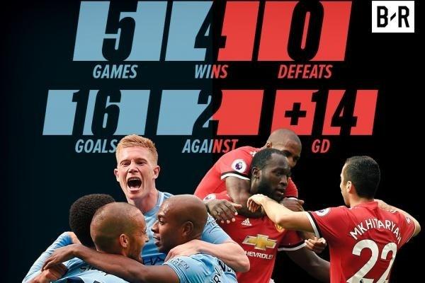 MU và Man City từng có số điểm và hiệu số bàn thắng bằng nhau nhưng sau vòng 8, đội của Pep hơn Mourinho 2 điểm
