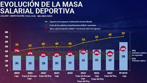 Tỷ lệ quỹ lương so với ngân sách của Barca trong các năm qua.
