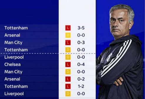 Thành tích 10 trận sân khách gần nhất của Mourinho trước top 6. Bốn trận đầu tiên là khi dẫn dắt Chelsea và sáu trận còn lại trên cương vị HLV MU.