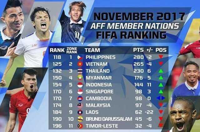 ĐT Việt Nam bỏ Thái Lan 7 bậc trên BXH FIFA tháng 11