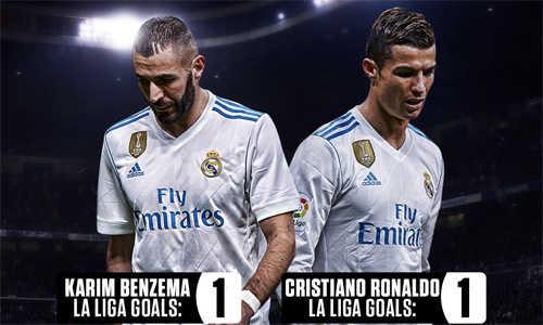 Bất ngờ với thành tích ghi bàn của bộ đôi Ronaldo - Benzema