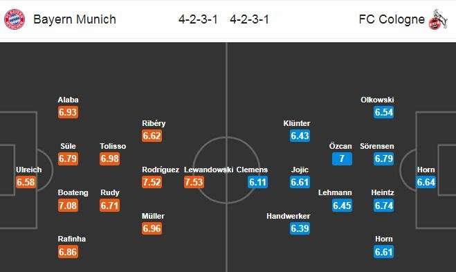 Đội hình dự kiến Bayern vs Cologne