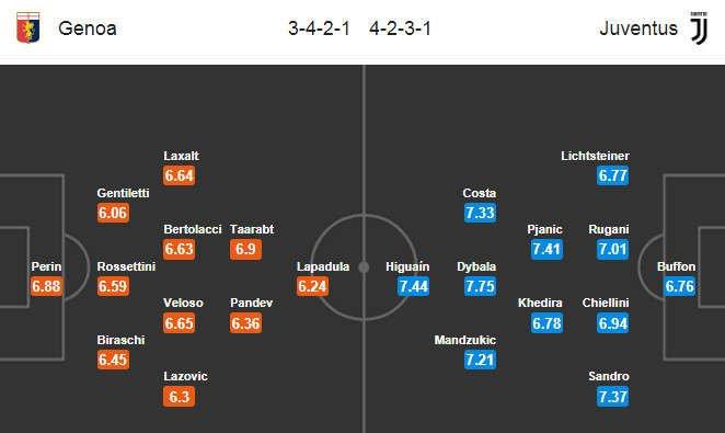 Đội hình dự kiến Juventus vs Genoa