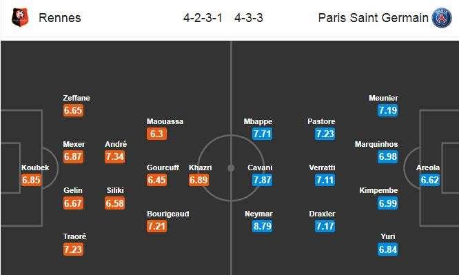 Đội hình dự kiến Rennais vs PSG