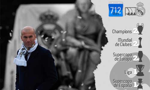 Real giành danh hiệu nhiều gấp đôi Barca từ khi Zidane làm HLV
