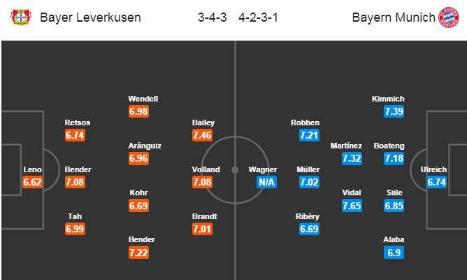 Đội hình dự kiến Leverkusen vs Bayern Munich