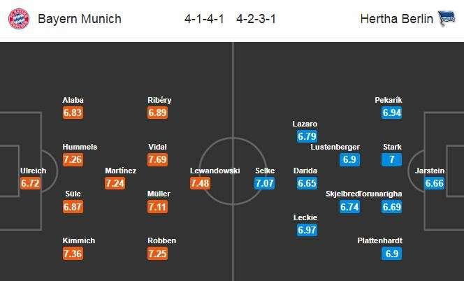 Đội hình dự kiến Bayern vs Hertha